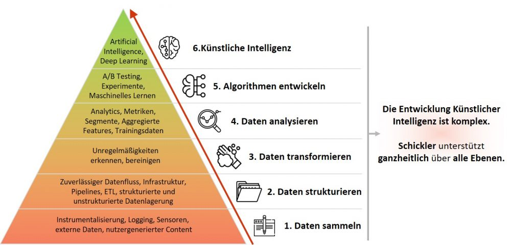 Data Science Pyramide