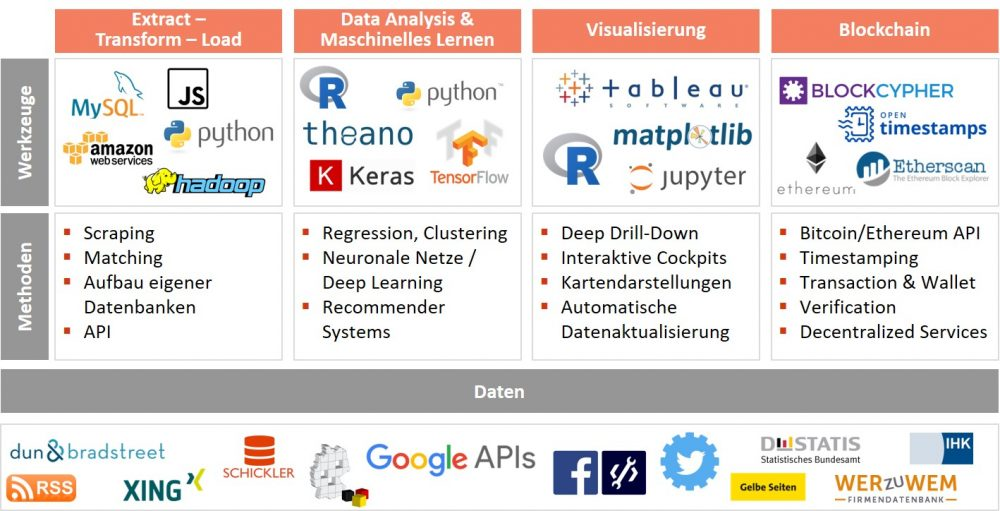 Data Science Toolset