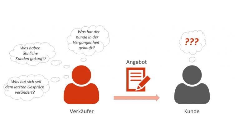 Use Case: Optimierung der B2B-Verkaufsorganisation durch Einsatz eines Recommender-Systems