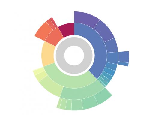 Schickler Media Index: Das geben Unternehmen 2019 für die Medienkanäle TV, Print, Digital & Co aus