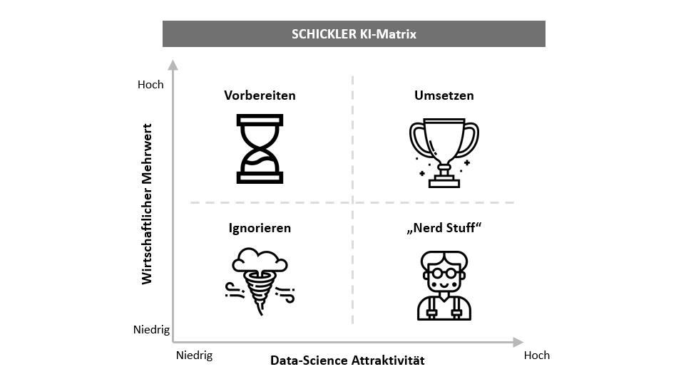 Die SCHICKLER KI-MATRIX: Strukturierte Bewertung von KI-Anwendungsfällen