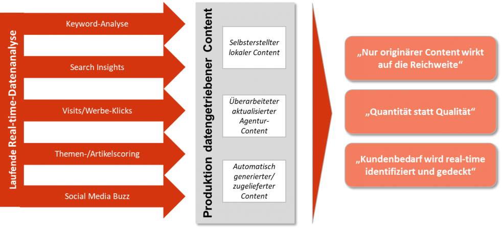 Privat: Reichweitenportale – Geschäftsmodell oder digitales Lernfeld?