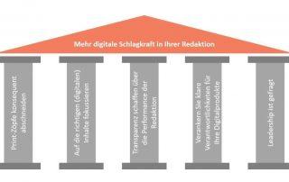 5 Tipps für mehr digitale Schlagkraft in Ihrer Redaktion