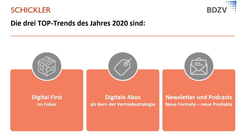 BDZV/SCHICKLER Trendumfrage 2020 – Die aktuellen Branchentrends