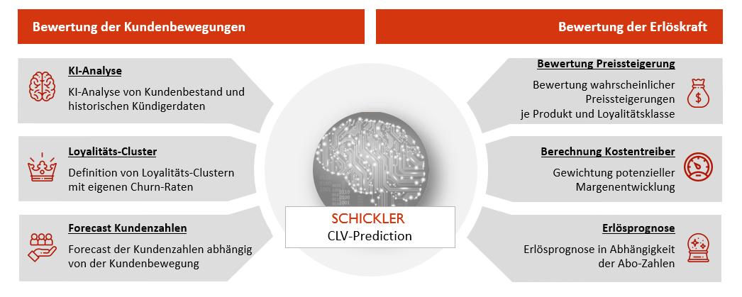 CLV Prediction