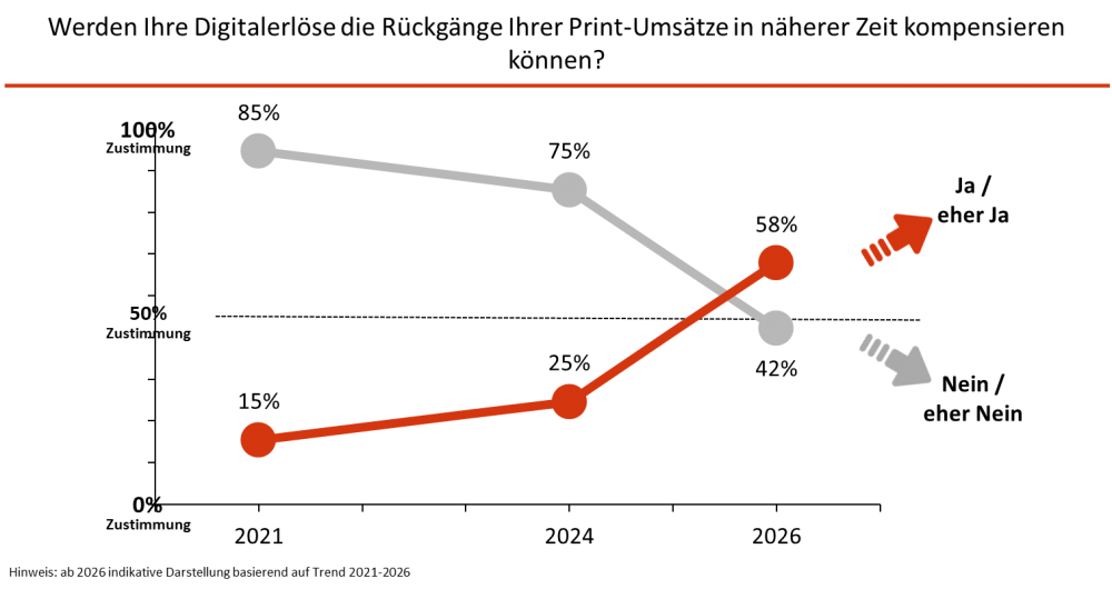 BDZV 2021 Grafik 4
