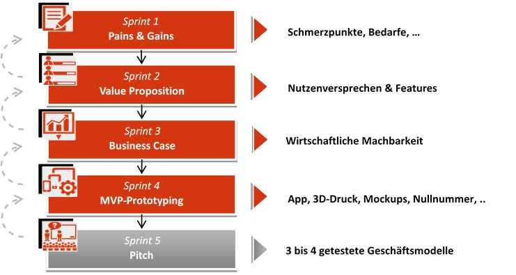 5 Phasen Geschäftsmodellentwicklung