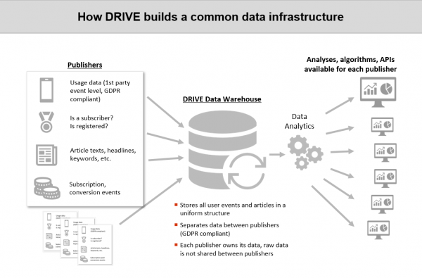 How DRIVe builds a common data infrastructure