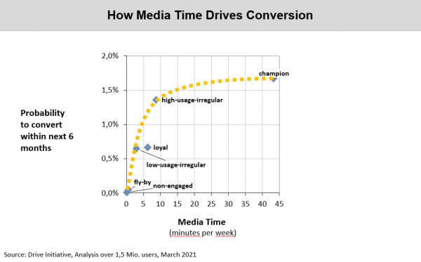 Chart: How Media Time drives conversion