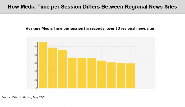 Chart: How Media Time per Session Differs between regional News sites