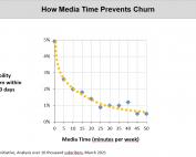 Chart: How Media Time prevents Churn