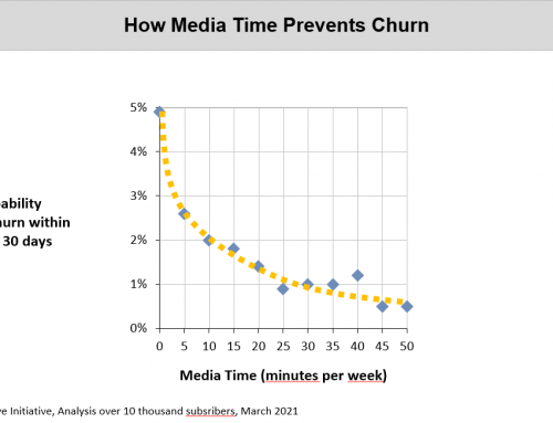 Media Time – Principal KPI for newsrooms