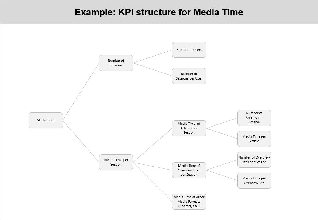 KPI structure for Media Time