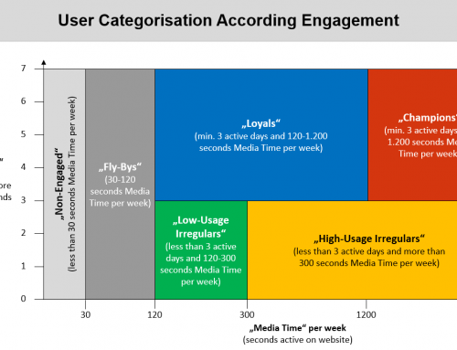 Engagement drives conversion – and churn!