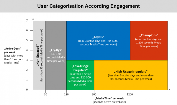 User Categorisation According to Engagement