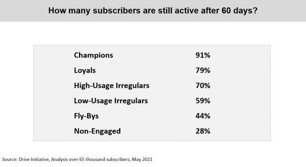 Chart of how many Subscriber are still active after 60 Days