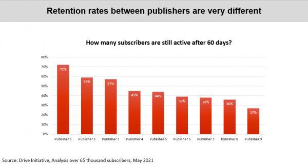 Bar Chart of Retention rates